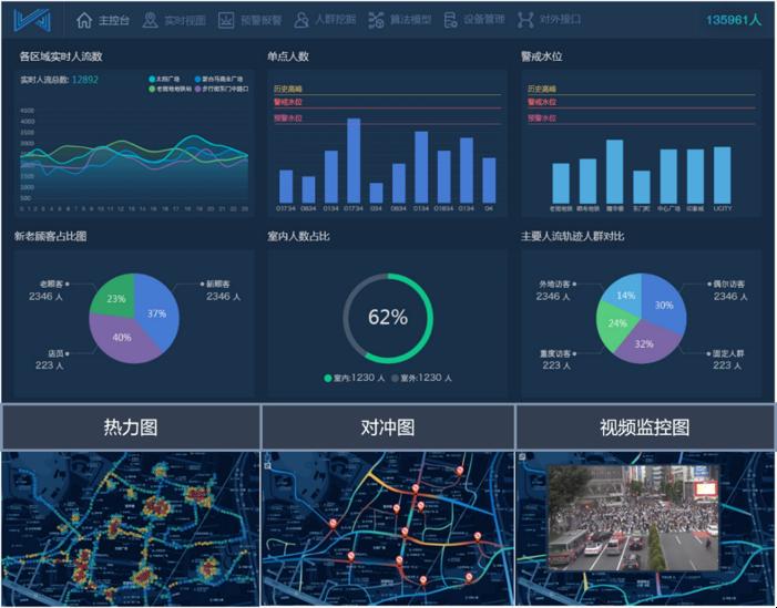 人流统计_上海人流医院人流_商业项目地铁人流统计