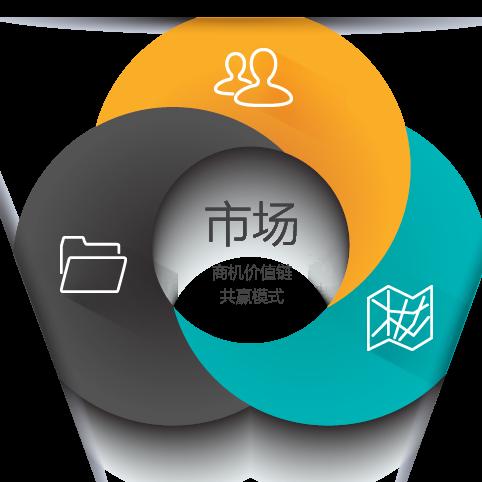 营销智库 最新采购和商业信息